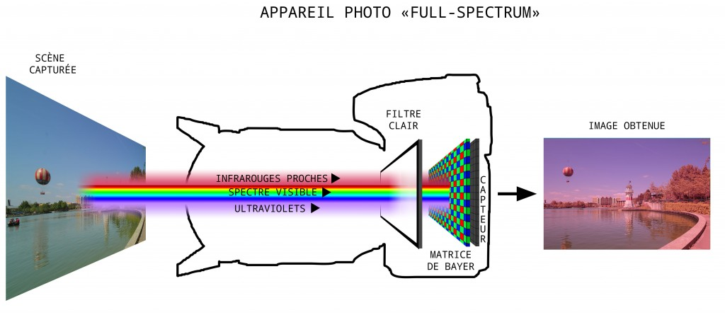 appareil-photo-full-spectrum-photographie-infrarouge